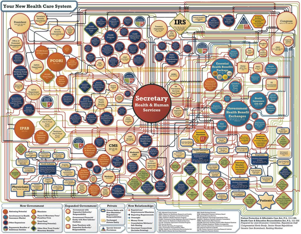 Obamacare flowchart equiangular aosocnpcqaawrgr geenschuldenfo Image collections